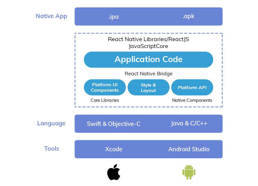 React Native Application Architecture