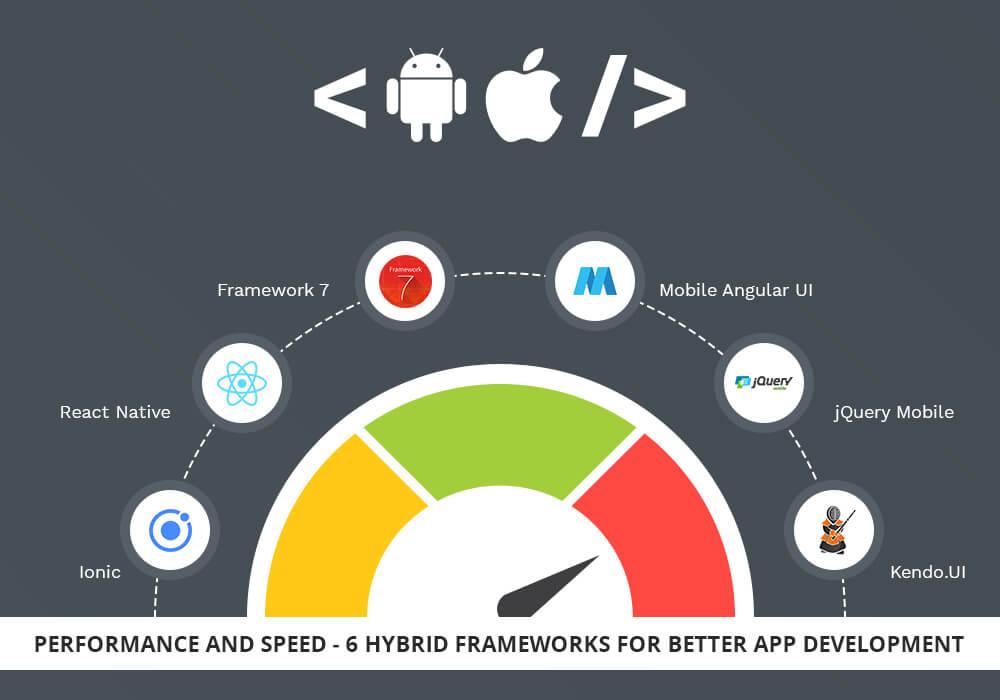 Performance and speed 6 hybrid frameworks for better app development