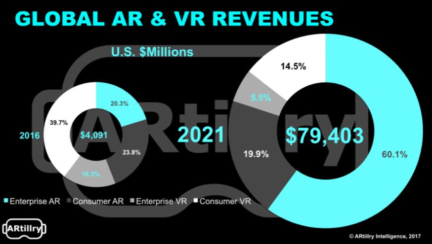 global ar vr revenues