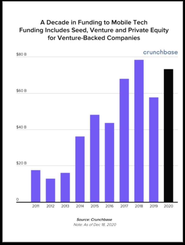 mobile tech funding