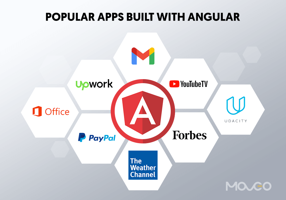 popular apps built with angular